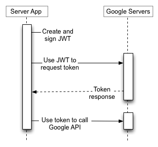 Google Cloud - Creating Access Tokens from Service Account P12